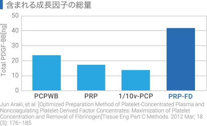 PRP-FDに含まれる成長因子の総量